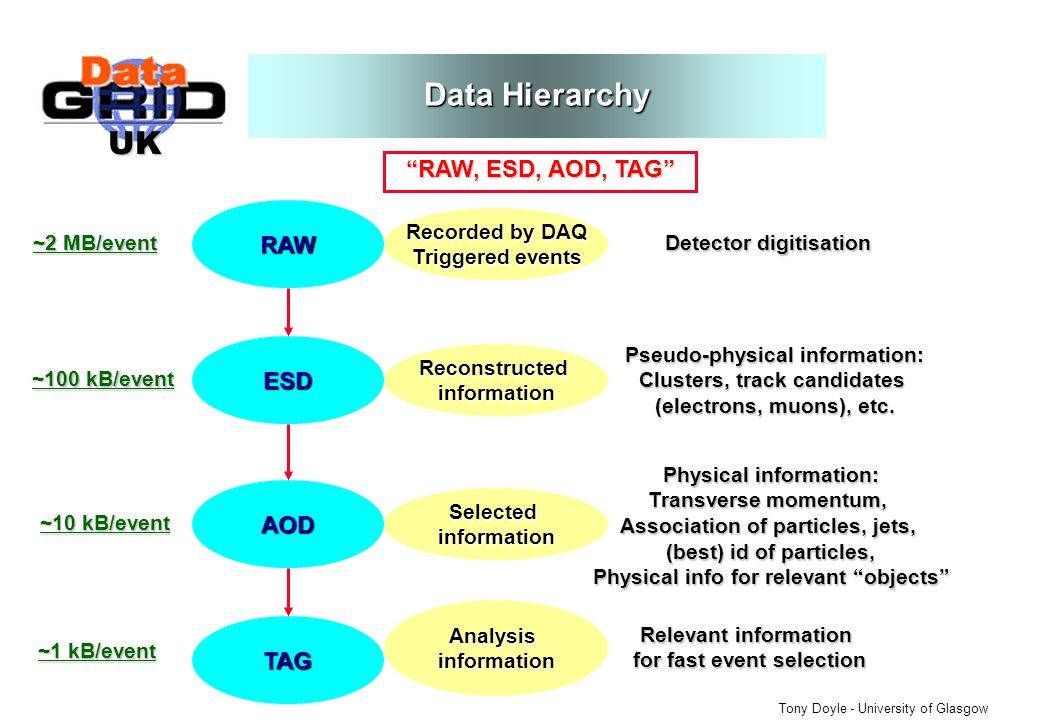 UK Tony Doyle - University of Glasgow Data Hierarchy RAW, ESD, AOD, TAG RAW Recorded by DAQ Triggered events Detector digitisation ~2 MB/event ESD Pseudo-physical information: Clusters, track candidates (electrons, muons), etc.