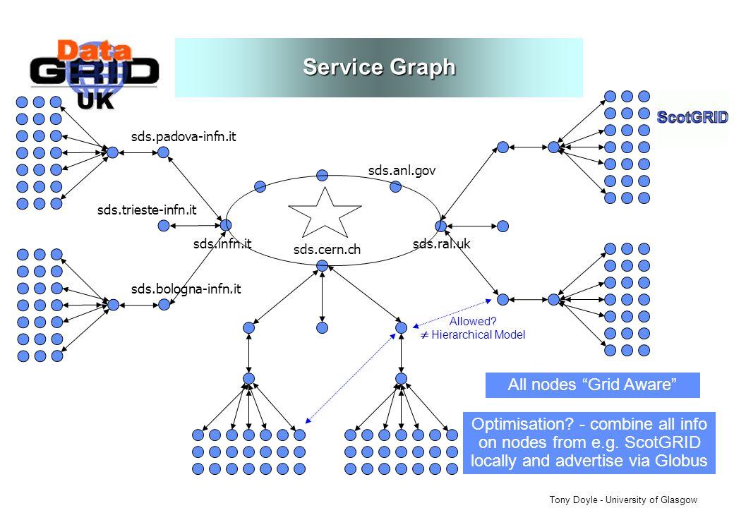 UK Tony Doyle - University of Glasgow Service Graph sds.cern.ch sds.anl.gov sds.infn.itsds.ral.uk sds.padova-infn.it sds.trieste-infn.it sds.bologna-infn.it Optimisation.