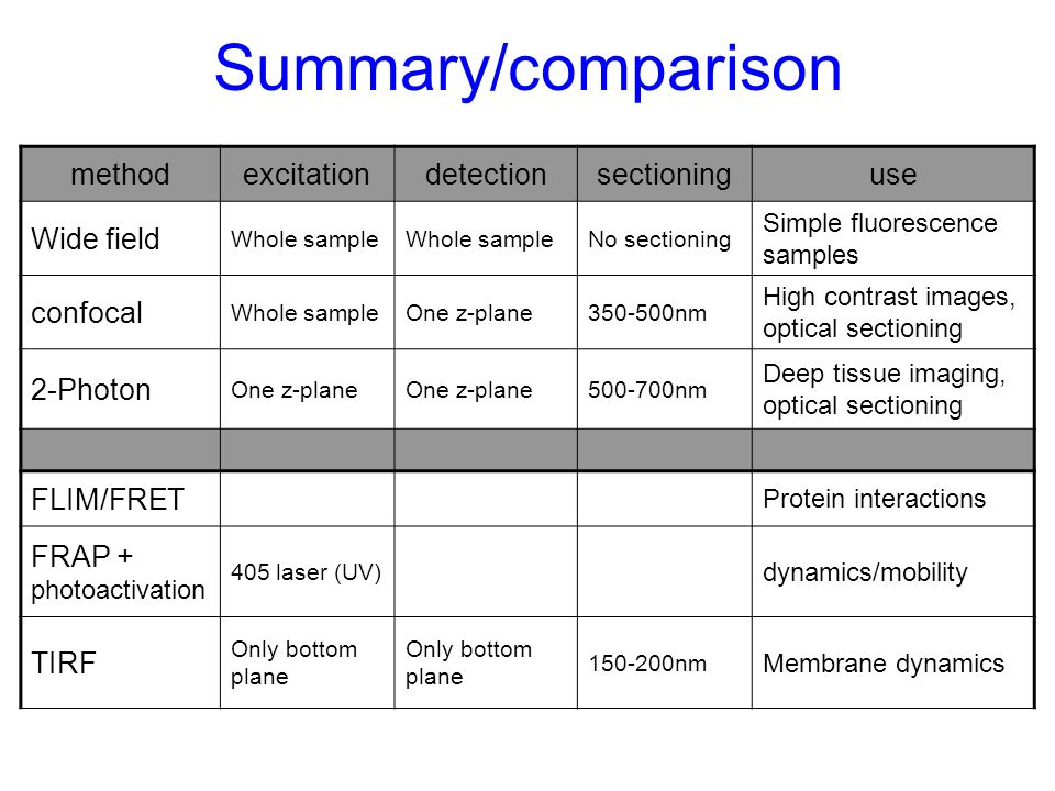Summary/comparison methodexcitationdetectionsectioninguse Wide field Whole sample No sectioning Simple fluorescence samples confocal Whole sampleOne z