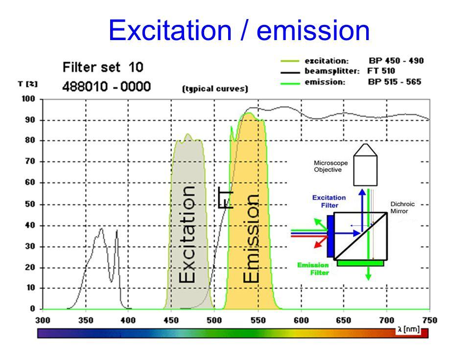 Excitation / emission
