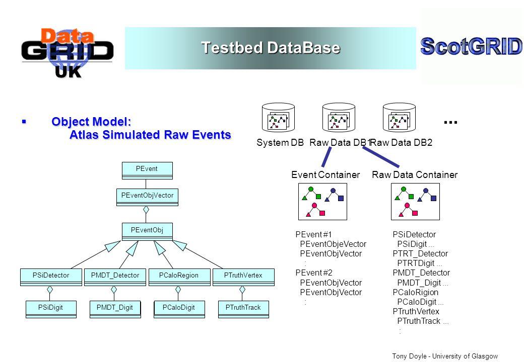 UK Tony Doyle - University of Glasgow Testbed DataBase Object Model: Atlas Simulated Raw Events Object Model: Atlas Simulated Raw Events b PEvent b PEventObjVector b PEventObj b PSiDetector b PSiDigit b PMDT_Detector b PMDT_Digit b PCaloRegion b PCaloDigit b PTruthVertex b PTruthTrack System DBRaw Data DB1Raw Data DB2...