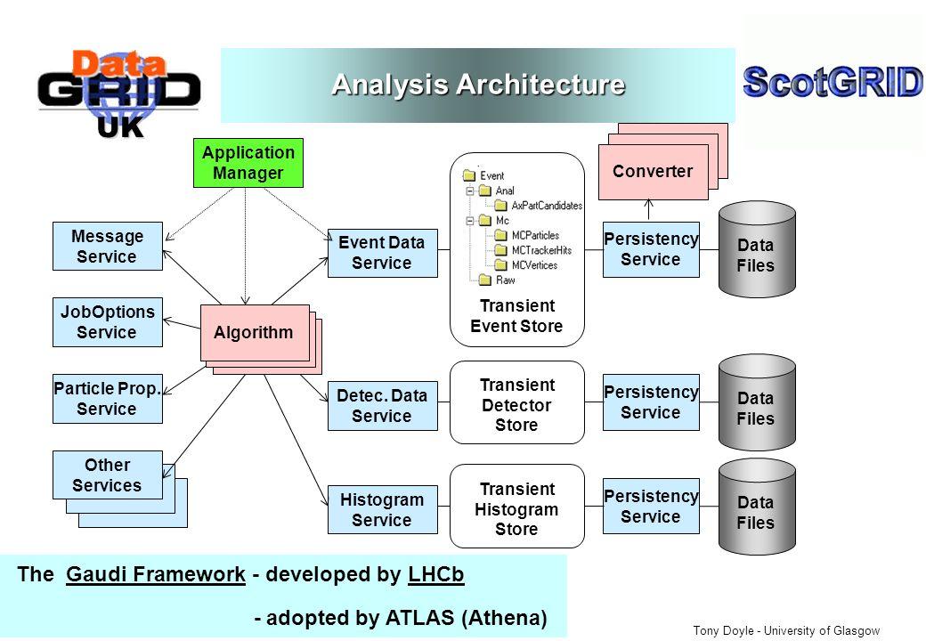 UK Tony Doyle - University of Glasgow Analysis Architecture Converter Algorithm Event Data Service Persistency Service Data Files Algorithm Transient Event Store Detec.