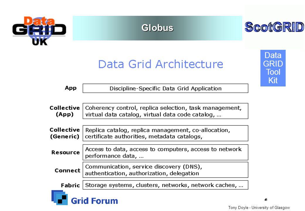 UK Globus Data GRID Tool Kit