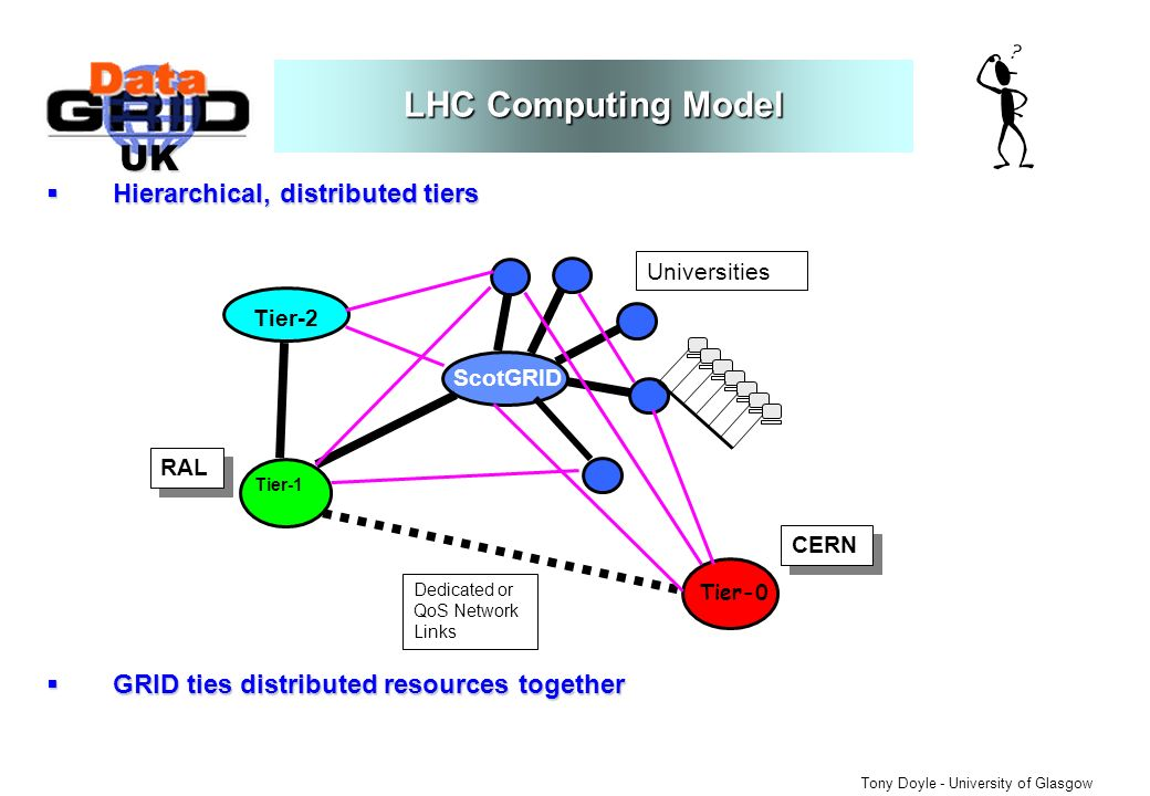 UK Tony Doyle - University of Glasgow LHC Computing Model Hierarchical, distributed tiers Hierarchical, distributed tiers GRID ties distributed resources together GRID ties distributed resources together Tier-2 Tier-1 Tier-0 Dedicated or QoS Network Links ScotGRID CERN Universities RAL