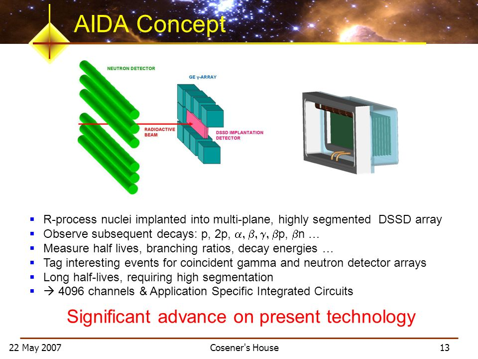 22 May 2007 Cosener s House 13 AIDA Concept R-process nuclei implanted into multi-plane, highly segmented DSSD array Observe subsequent decays: p, 2p, p, n … Measure half lives, branching ratios, decay energies … Tag interesting events for coincident gamma and neutron detector arrays Long half-lives, requiring high segmentation 4096 channels & Application Specific Integrated Circuits Significant advance on present technology
