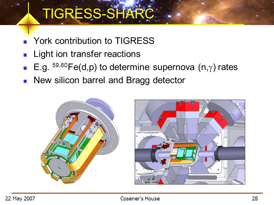 22 May 2007 Cosener's House 28 TIGRESS-SHARC York contribution to TIGRESS Light ion transfer reactions E.g. 59,60 Fe(d,p) to determine supernova (n, )