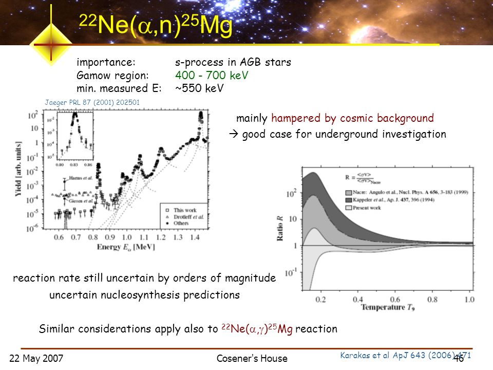 22 May 2007 Cosener s House 46 Similar considerations apply also to 22 Ne(, ) 25 Mg reaction Jaeger PRL 87 (2001) 202501 22 Ne(,n) 25 Mg importance: s-process in AGB stars Gamow region: 400 - 700 keV min.