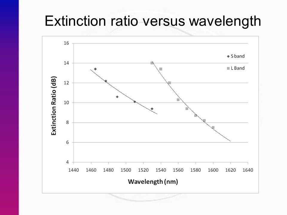 Extinction ratio versus wavelength