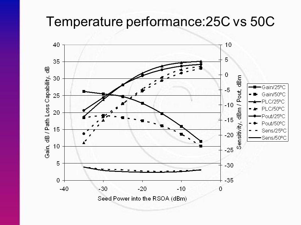 Temperature performance:25C vs 50C