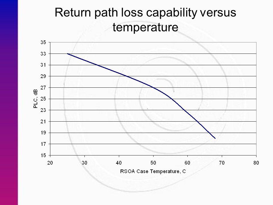 Return path loss capability versus temperature