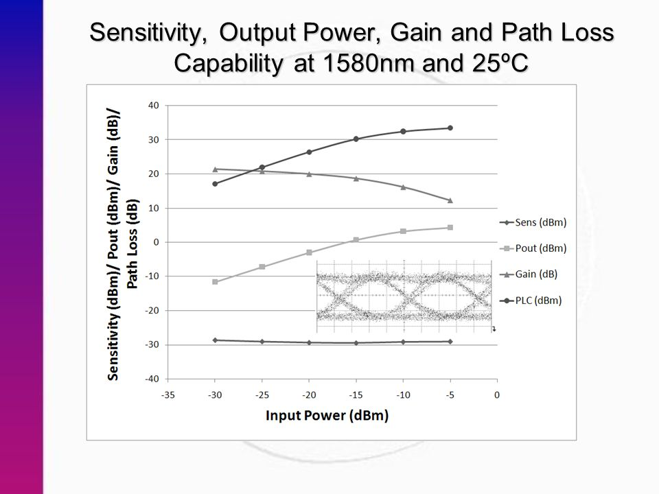 Sensitivity, Output Power, Gain and Path Loss Capability at 1580nm and 25ºC