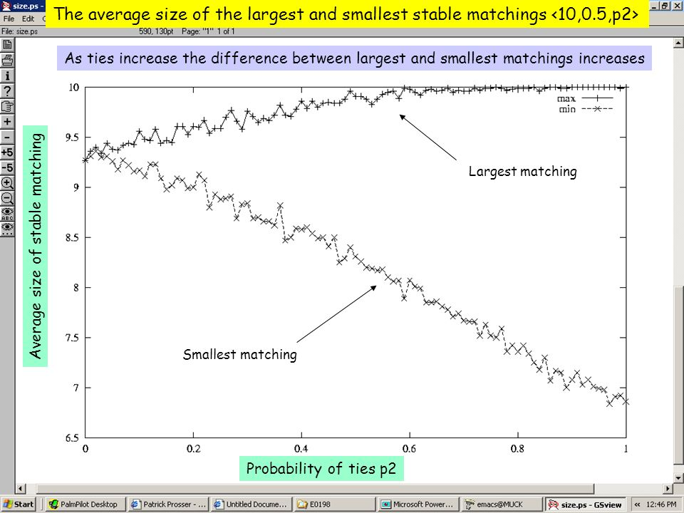 The average size of the largest and smallest stable matchings Probability of ties p2 Average size of stable matching Smallest matching Largest matchin