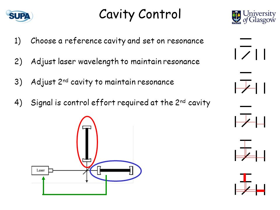 Cavity Control 1)Choose a reference cavity and set on resonance 2)Adjust laser wavelength to maintain resonance 3)Adjust 2 nd cavity to maintain reson