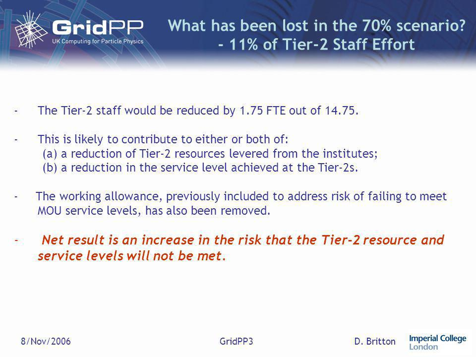 D. Britton8/Nov/2006GridPP3 What has been lost in the 70% scenario? - 11% of Tier-2 Staff Effort -The Tier-2 staff would be reduced by 1.75 FTE out of