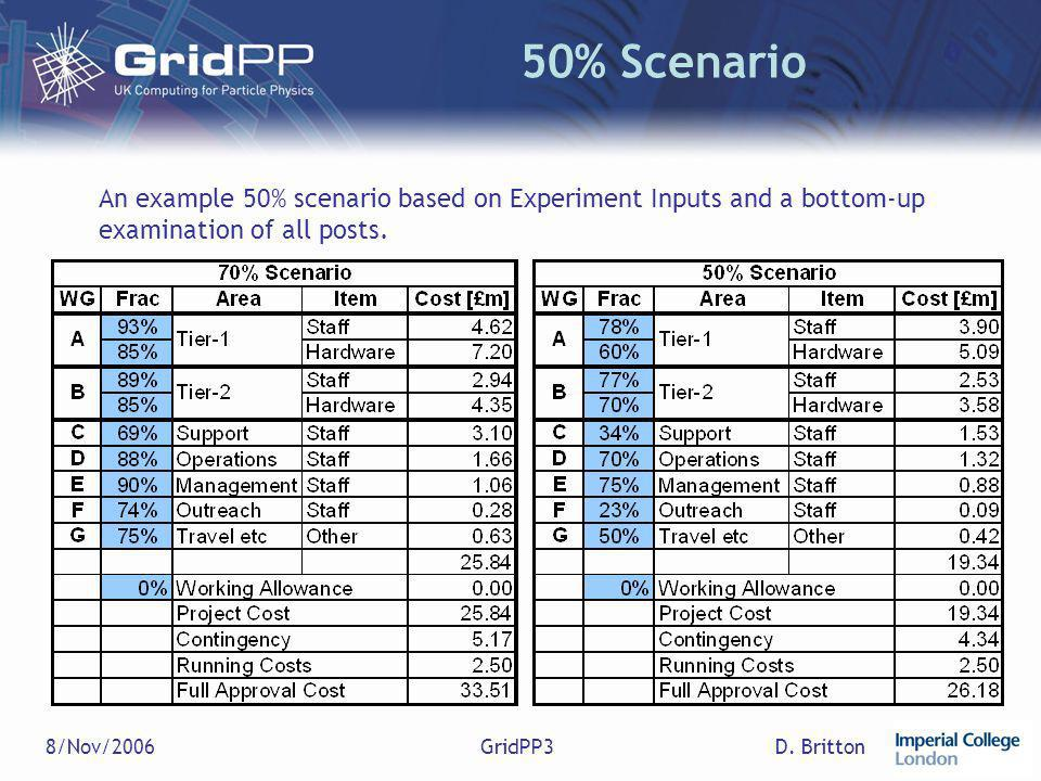 D. Britton8/Nov/2006GridPP3 50% Scenario An example 50% scenario based on Experiment Inputs and a bottom-up examination of all posts.