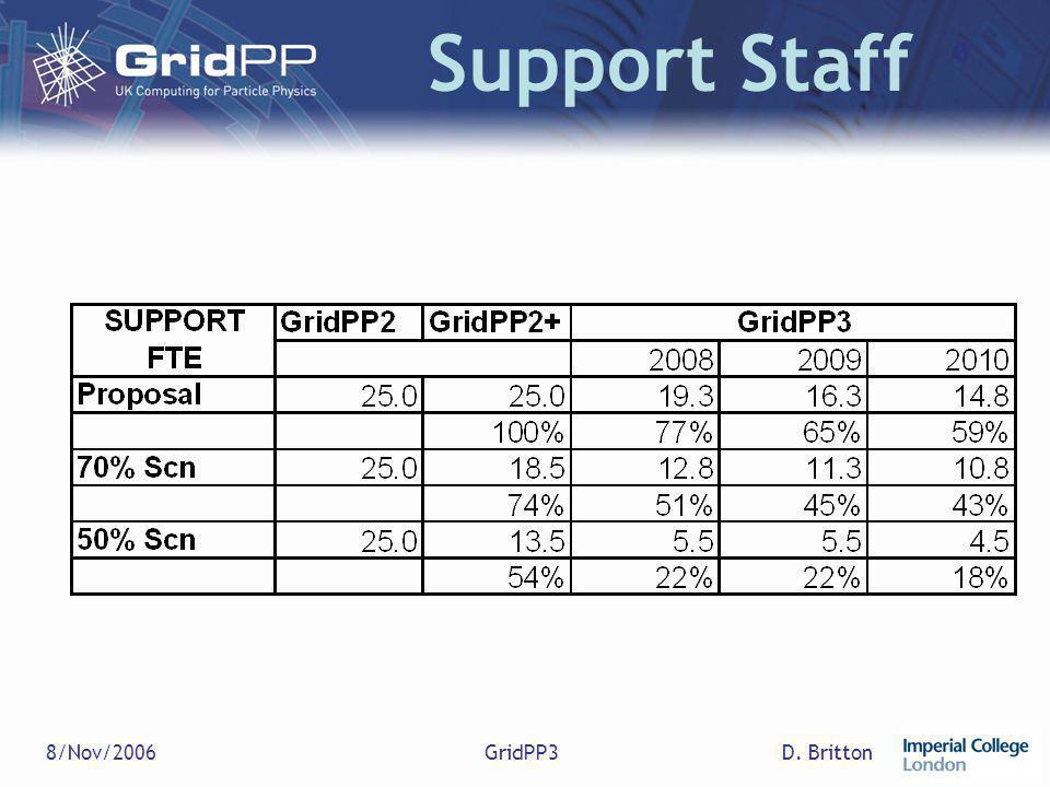 D. Britton8/Nov/2006GridPP3 Support Staff