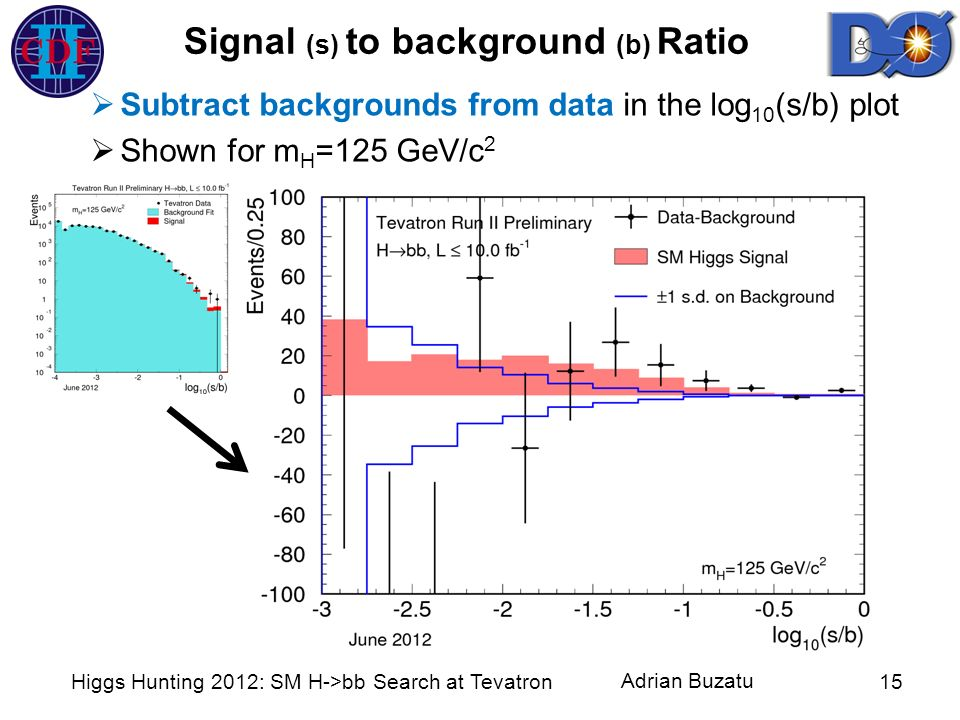 Adrian Buzatu Higgs Hunting 2012: SM H->bb Search at Tevatron15 Signal (s) to background (b) Ratio Subtract backgrounds from data in the log 10 (s/b)