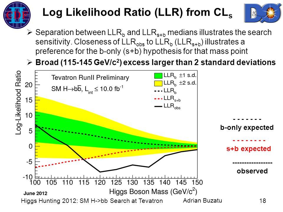 Adrian Buzatu Log Likelihood Ratio (LLR) from CL s Higgs Hunting 2012: SM H->bb Search at Tevatron18 Separation between LLR b and LLR s+b medians illu