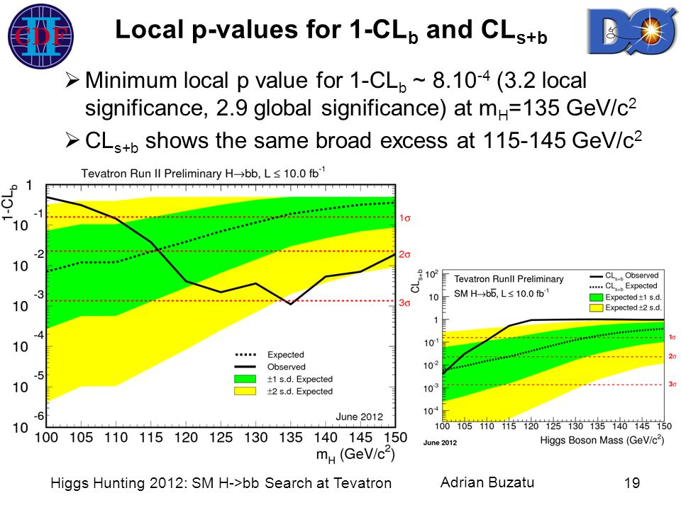 Adrian Buzatu Local p-values for 1-CL b and CL s+b Higgs Hunting 2012: SM H->bb Search at Tevatron19 Minimum local p value for 1-CL b ~ 8.10 -4 (3.2 l