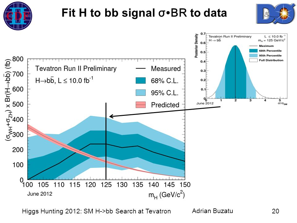 Adrian Buzatu Higgs Hunting 2012: SM H->bb Search at Tevatron20 Fit H to bb signal σBR to data