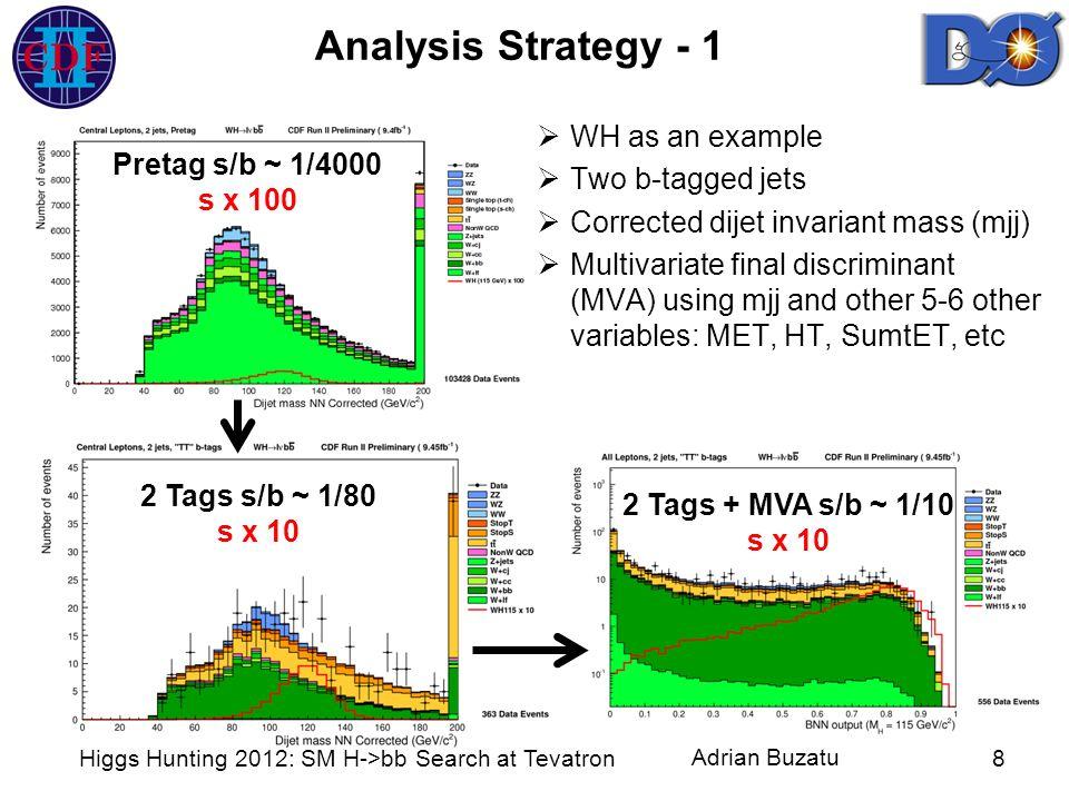 Adrian Buzatu Analysis Strategy - 1 Higgs Hunting 2012: SM H->bb Search at Tevatron8 Pretag s/b ~ 1/4000 s x 100 2 Tags s/b ~ 1/80 s x 10 2 Tags + MVA