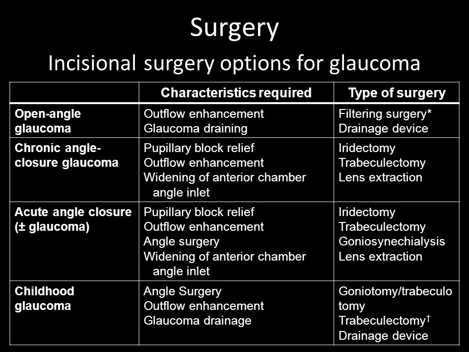 Surgery Incisional surgery options for glaucoma Characteristics required Type of surgery Open-angle glaucoma Outflow enhancement Glaucoma draining Fil