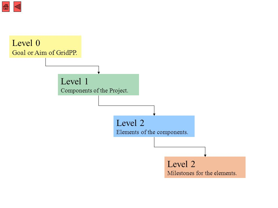 Level 1 Components of the Project. Level 0 Goal or Aim of GridPP.