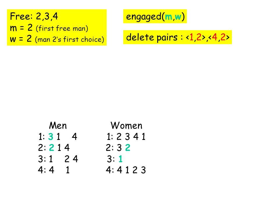 Free: 2,3,4 m = 2 (first free man) w = 2 (man 2s first choice) engaged(m,w) delete pairs :, Men 1: 3 1 2 4 2: 2 1 4 3: 1 2 4 4: 4 1 2 Women 1: 2 3 4 1 2: 3 2 1 4 3: 1 4: 4 1 2 3 Men 1: 3 1 2 4 2: 2 1 4 3: 1 2 4 4: 4 1 2 Women 1: 2 3 4 1 2: 3 2 1 4 3: 1 4: 4 1 2 3 Men 1: 3 1 2 4 2: 2 1 4 3: 1 2 4 4: 4 1 2 Women 1: 2 3 4 1 2: 3 2 1 4 3: 1 4: 4 1 2 3 Men 1: 3 1 4 2: 2 1 4 3: 1 2 4 4: 4 1 Women 1: 2 3 4 1 2: 3 2 3: 1 4: 4 1 2 3