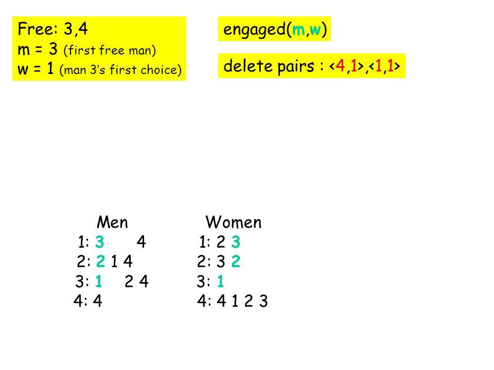 Free: 3,4 m = 3 (first free man) w = 1 (man 3s first choice) engaged(m,w) delete pairs :, Men 1: 3 1 4 2: 2 1 4 3: 1 2 4 4: 4 1 Women 1: 2 3 4 1 2: 3 2 3: 1 4: 4 1 2 3 Men 1: 3 1 4 2: 2 1 4 3: 1 2 4 4: 4 1 Women 1: 2 3 4 1 2: 3 2 3: 1 4: 4 1 2 3 Men 1: 3 1 4 2: 2 1 4 3: 1 2 4 4: 4 1 Women 1: 2 3 4 1 2: 3 2 3: 1 4: 4 1 2 3 Men 1: 3 1 4 2: 2 1 4 3: 1 2 4 4: 4 1 Women 1: 2 3 4 1 2: 3 2 3: 1 4: 4 1 2 3 Men 1: 3 4 2: 2 1 4 3: 1 2 4 4: 4 Women 1: 2 3 2: 3 2 3: 1 4: 4 1 2 3