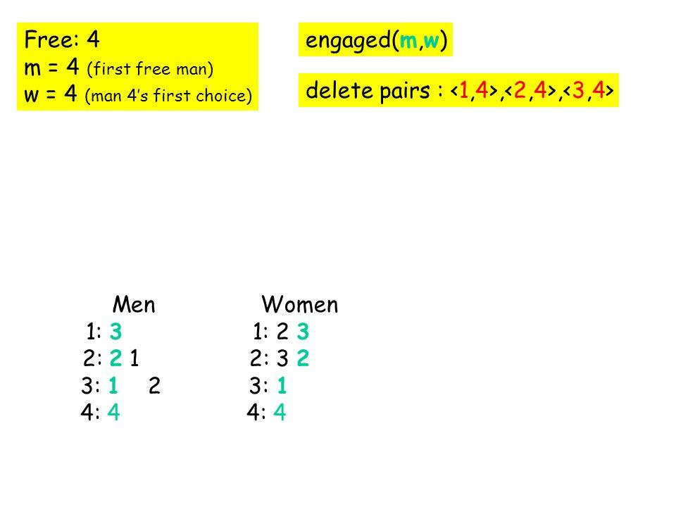 Free: 4 m = 4 (first free man) w = 4 (man 4s first choice) engaged(m,w) delete pairs :,, Men 1: 3 4 2: 2 1 4 3: 1 2 4 4: 4 Women 1: 2 3 2: 3 2 3: 1 4: 4 1 2 3 Men 1: 3 4 2: 2 1 4 3: 1 2 4 4: 4 Women 1: 2 3 2: 3 2 3: 1 4: 4 1 2 3 Men 1: 3 4 2: 2 1 4 3: 1 2 4 4: 4 Women 1: 2 3 2: 3 2 3: 1 4: 4 1 2 3 Men 1: 3 2: 2 1 3: 1 2 4: 4 Women 1: 2 3 2: 3 2 3: 1 4: 4