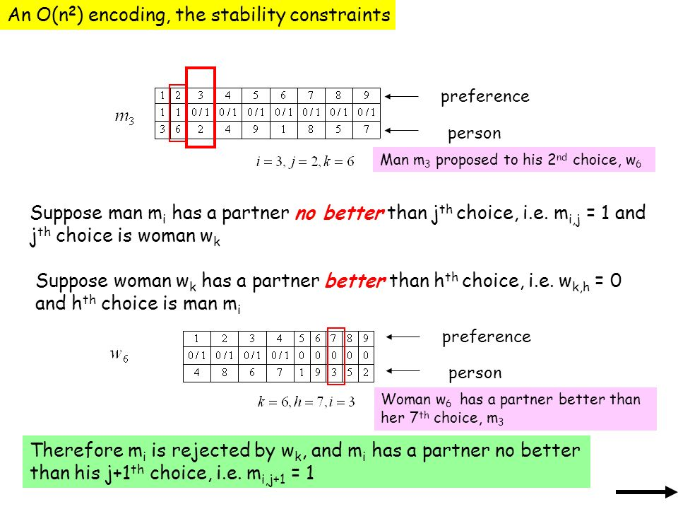 An O(n 2 ) encoding, the stability constraints Suppose man m i has a partner no better than j th choice, i.e.
