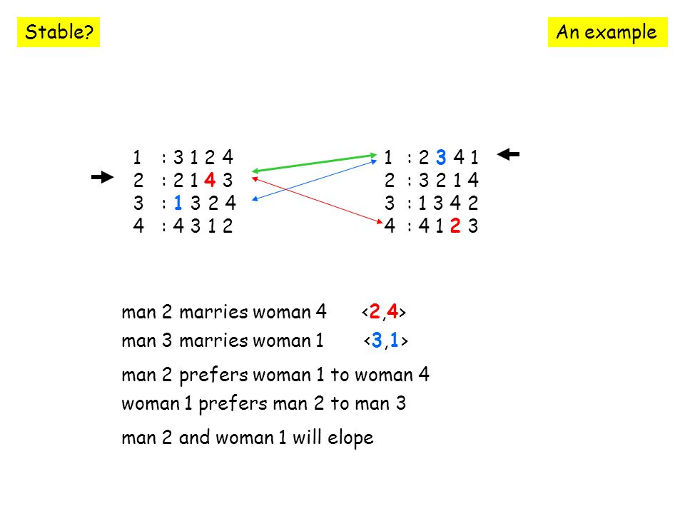 An O(n 2 ) encoding … the complexity 2n 2 variables domains are {0,1} 6n(n-1) constraints arc consistency complexity is O(ed r ) where e is number of constraints d is domain size r is arity of constraints for our encoding e = 6n(n-1), d = 2, r 3 O(n 2 ) This is same complexity as the GS algorithm, and is linear in the size of the input.