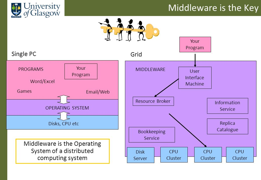 Middleware is the Key MIDDLEWARE CPU Disks, CPU etc PROGRAMS OPERATING SYSTEM Word/Excel Email/Web Your Program Games CPU Cluster User Interface Machine CPU Cluster CPU Cluster Resource Broker Information Service Single PC Grid Disk Server Your Program Middleware is the Operating System of a distributed computing system Replica Catalogue Bookkeeping Service