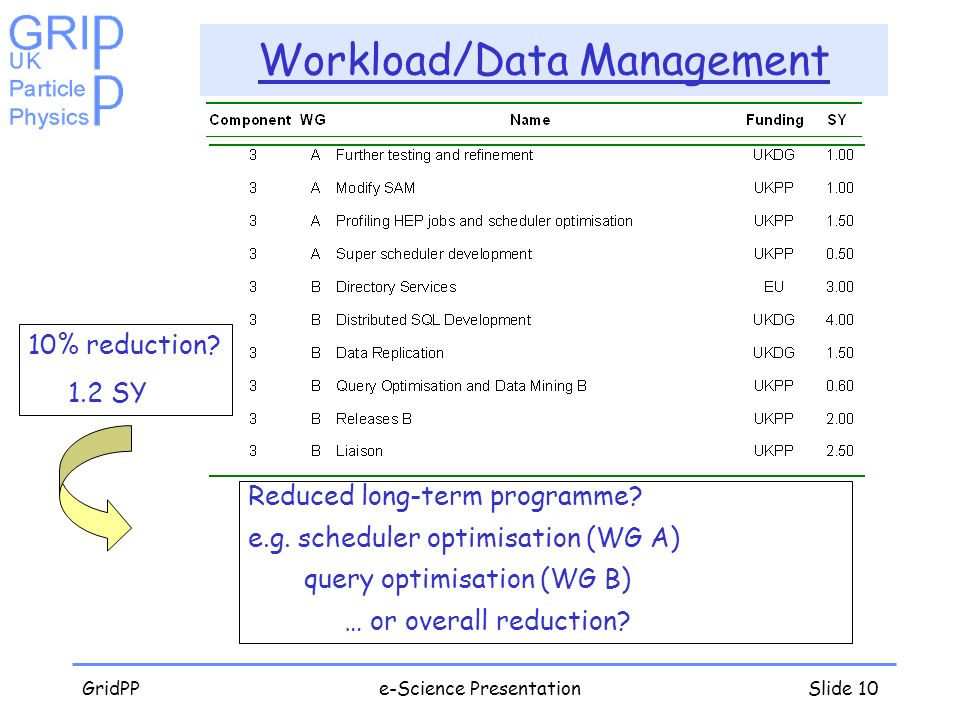 GridPPe-Science PresentationSlide 10 Workload/Data Management Reduced long-term programme? e.g. scheduler optimisation (WG A) query optimisation (WG B