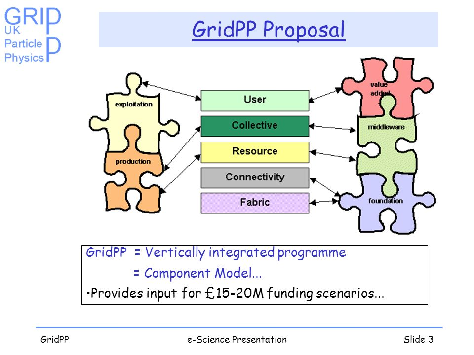 GridPPe-Science PresentationSlide 3 GridPP Proposal GridPP = Vertically integrated programme = Component Model... Provides input for £15-20M funding s