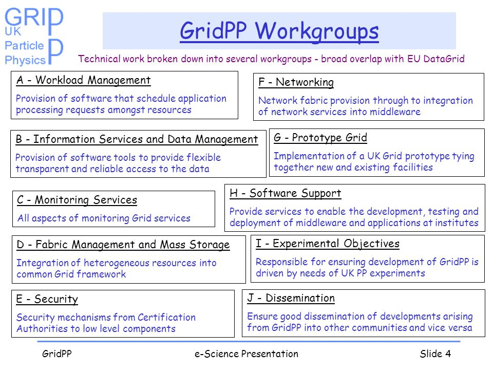 GridPPe-Science PresentationSlide 4 GridPP Workgroups A - Workload Management Provision of software that schedule application processing requests amongst resources B - Information Services and Data Management Provision of software tools to provide flexible transparent and reliable access to the data C - Monitoring Services All aspects of monitoring Grid services D - Fabric Management and Mass Storage Integration of heterogeneous resources into common Grid framework E - Security Security mechanisms from Certification Authorities to low level components F - Networking Network fabric provision through to integration of network services into middleware G - Prototype Grid Implementation of a UK Grid prototype tying together new and existing facilities H - Software Support Provide services to enable the development, testing and deployment of middleware and applications at institutes I - Experimental Objectives Responsible for ensuring development of GridPP is driven by needs of UK PP experiments J - Dissemination Ensure good dissemination of developments arising from GridPP into other communities and vice versa Technical work broken down into several workgroups - broad overlap with EU DataGrid