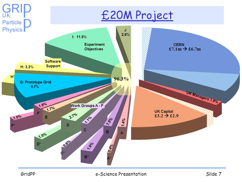 GridPPe-Science PresentationSlide 7 £20M Project I: 11.9% Experiment Objectives H*: 5.4% H: 3.2% Software Support G: Prototype Grid 9.7% F* 1.5% F 1.9
