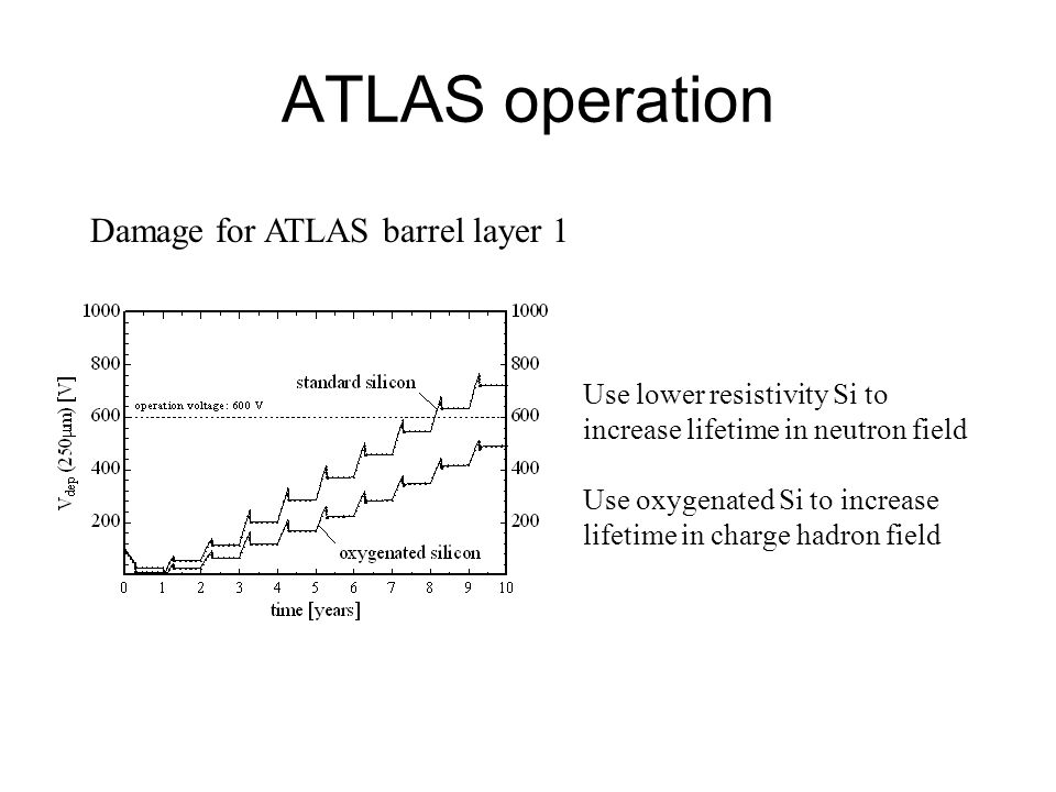 ATLAS operation Damage for ATLAS barrel layer 1 Use lower resistivity Si to increase lifetime in neutron field Use oxygenated Si to increase lifetime