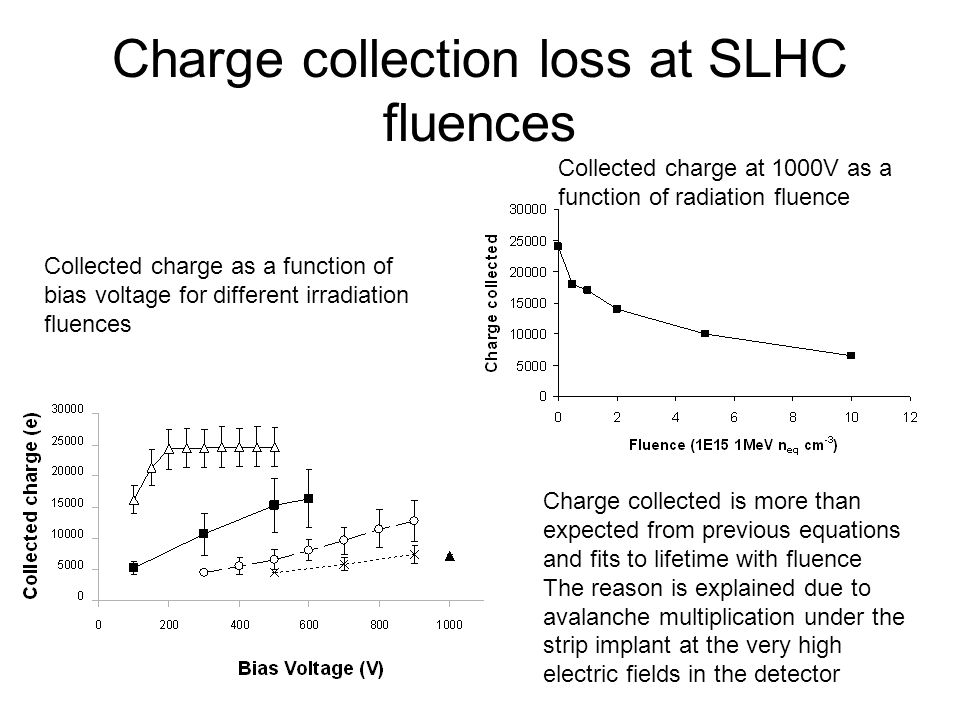 Charge collection loss at SLHC fluences Collected charge as a function of bias voltage for different irradiation fluences Collected charge at 1000V as