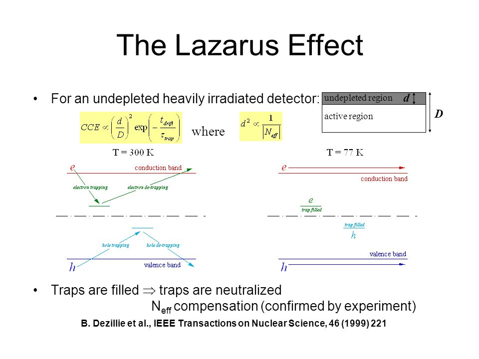 The Lazarus Effect For an undepleted heavily irradiated detector: Traps are filled traps are neutralized N eff compensation (confirmed by experiment)
