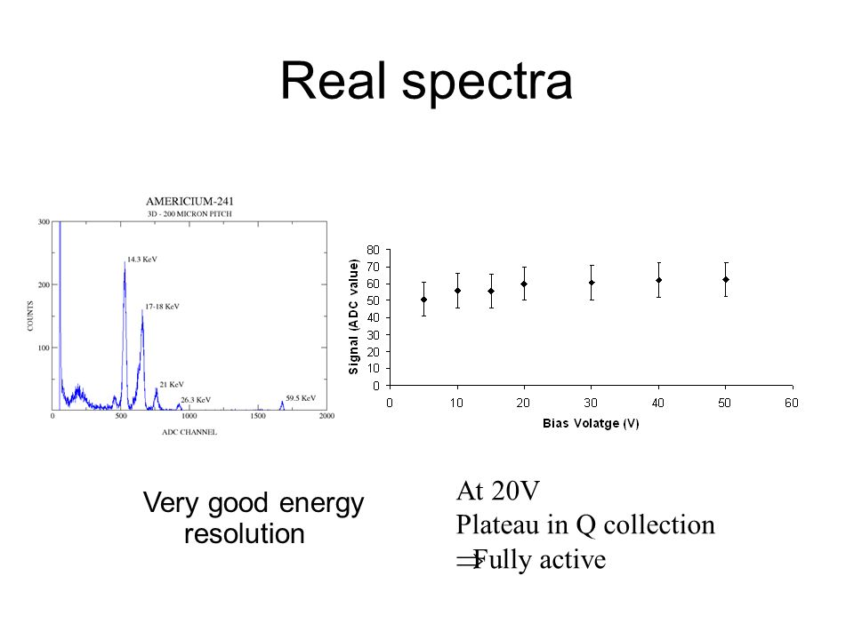 Real spectra At 20V Plateau in Q collection Fully active Very good energy resolution