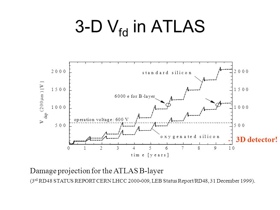 3-D V fd in ATLAS 012345678910 time [years] 500 1000 1500 2000 V d e p ( 2 0 0 m ) [ V ] 500 1000 1500 2000 standard silicon oxygenated silicon operat