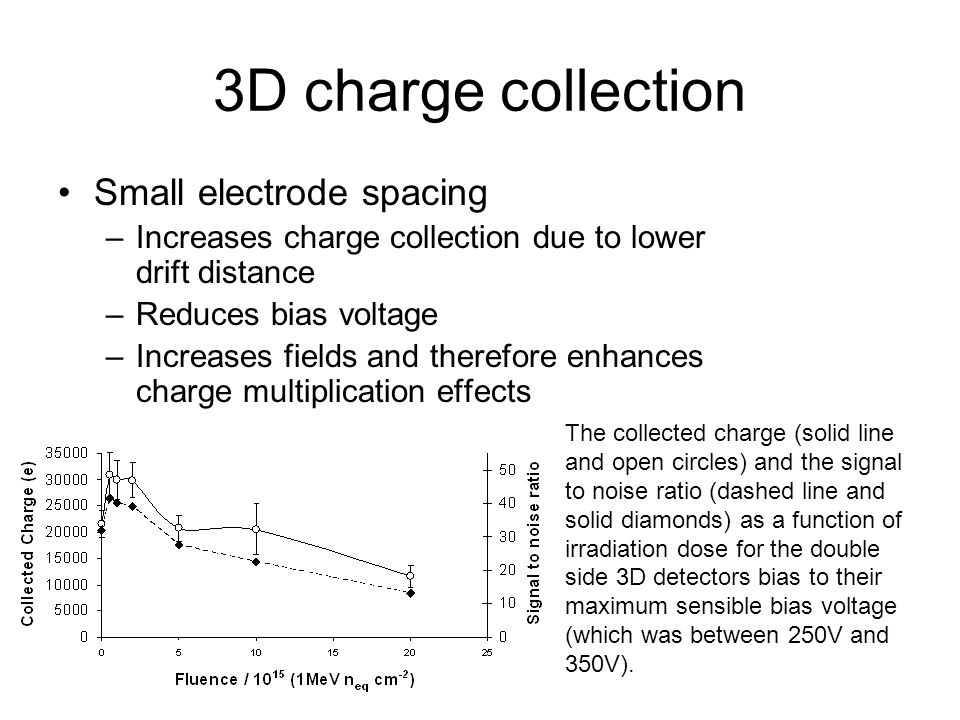 3D charge collection Small electrode spacing –Increases charge collection due to lower drift distance –Reduces bias voltage –Increases fields and ther