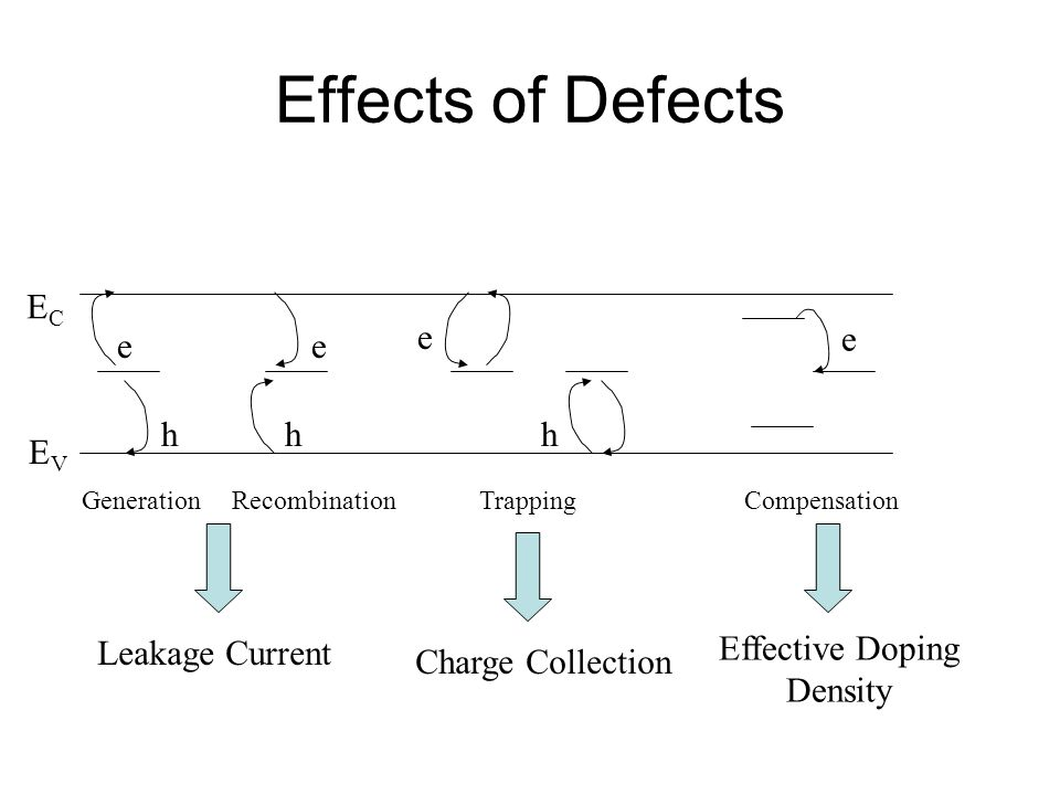 Effects of Defects GenerationRecombinationTrappingCompensation e h e e hh Leakage Current Charge Collection Effective Doping Density e ECEC EVEV