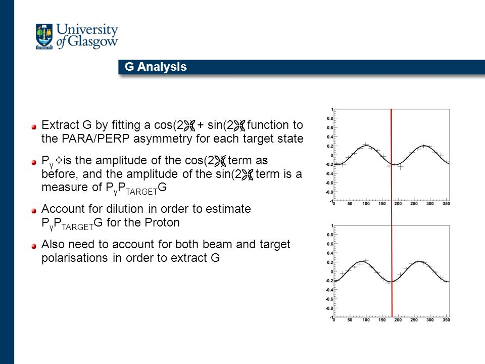 G Analysis Extract G by fitting a cos(2) + sin(2) function to the PARA/PERP asymmetry for each target state P γ is the amplitude of the cos(2) term as before, and the amplitude of the sin(2) term is a measure of P γ P TARGET G Account for dilution in order to estimate P γ P TARGET G for the Proton Also need to account for both beam and target polarisations in order to extract G
