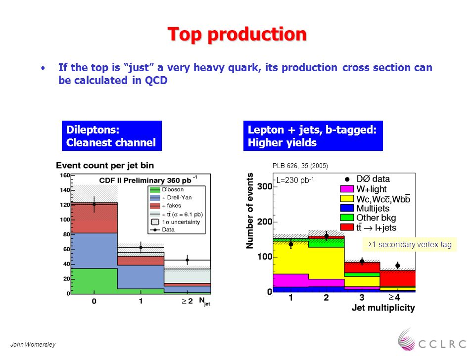 John Womersley Top production If the top is just a very heavy quark, its production cross section can be calculated in QCD L=230 pb -1 1 secondary ver