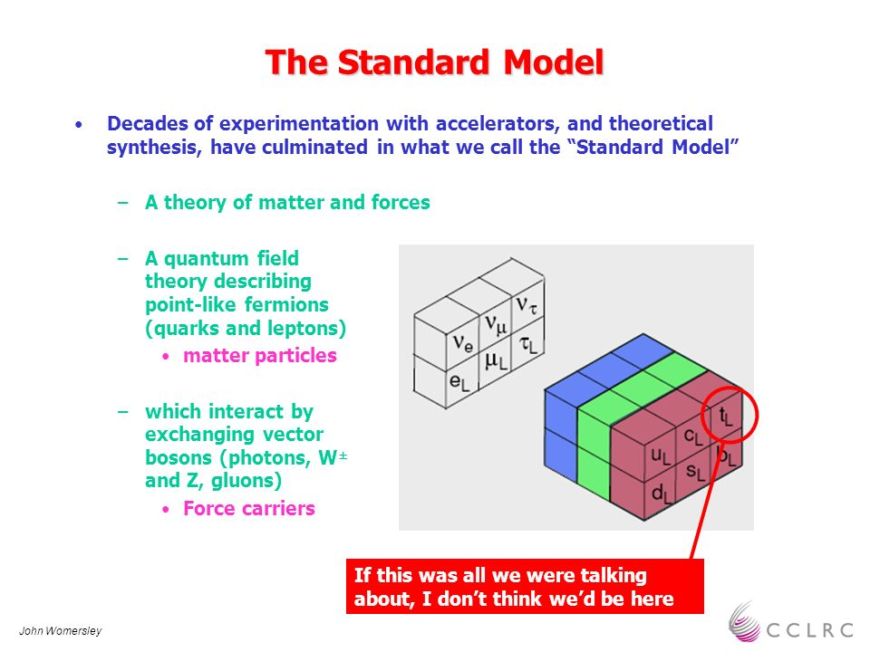 John Womersley The Standard Model Decades of experimentation with accelerators, and theoretical synthesis, have culminated in what we call the Standar