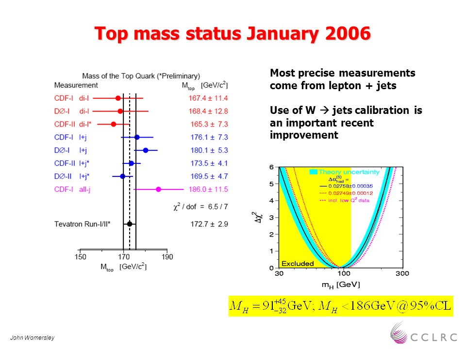 John Womersley Top mass status January 2006 Most precise measurements come from lepton + jets Use of W jets calibration is an important recent improve