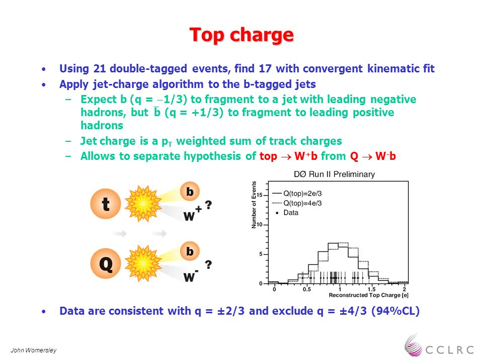 John Womersley Top charge Using 21 double-tagged events, find 17 with convergent kinematic fit Apply jet-charge algorithm to the b-tagged jets –Expect