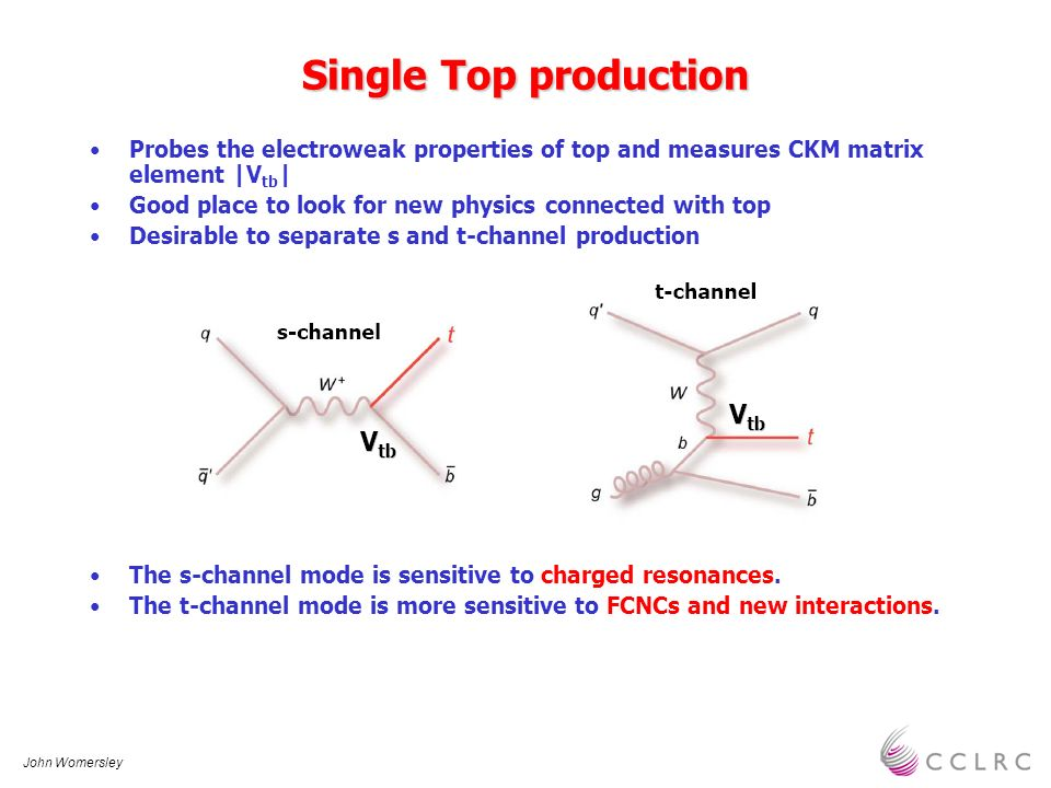 John Womersley Single Top production Probes the electroweak properties of top and measures CKM matrix element |V tb | Good place to look for new physi